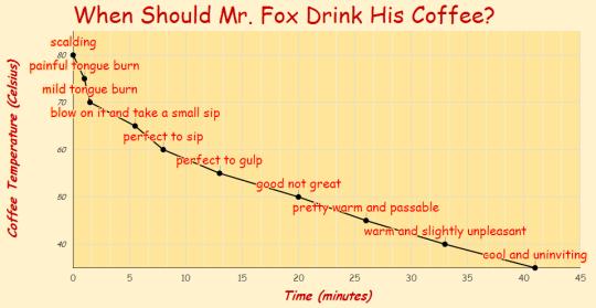 cafe_graph