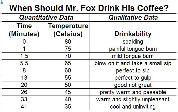 Data Tables: Time-Temp-Coffee Drinkability | I Am Still Learning